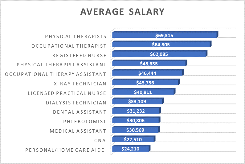 CNA Salary | How Much Does A CNA Make? | CNA Free Training