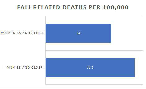 fall deaths by age